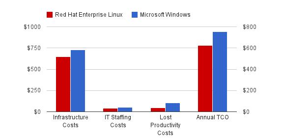 Red Hat Enterprise Linux сокращает полную стоимость владения в отличие от Windows Server